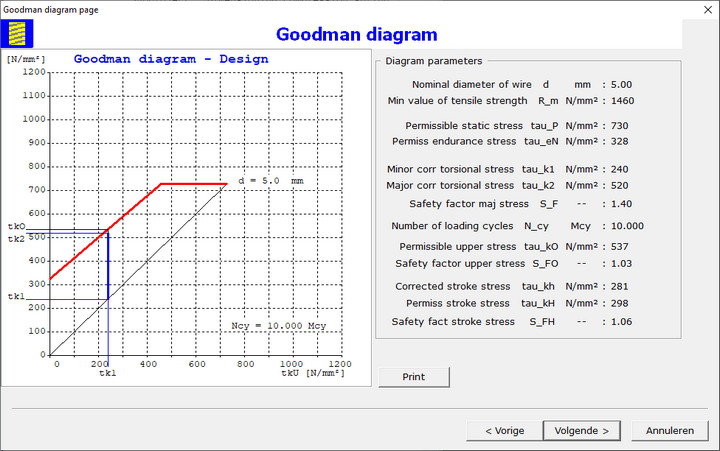 Cylindrical Helical Compression Spring Goodman Diagram